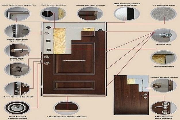 اهمیت قفل درب های ضد سرقت